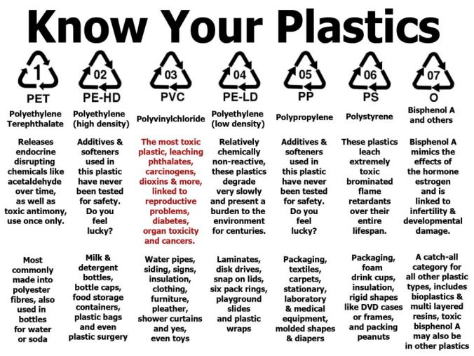 Know Your Plastics