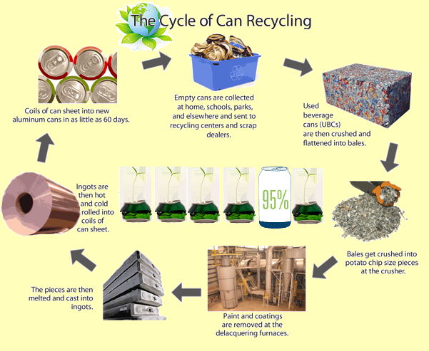 can-recycling-cycle