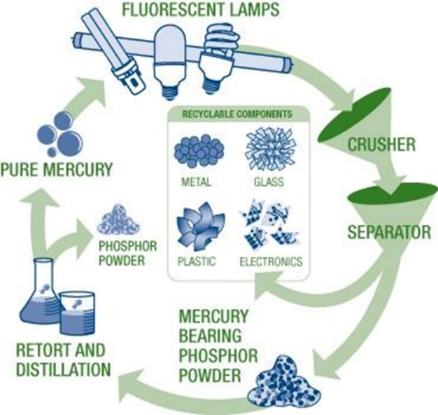cfl-recycling-process