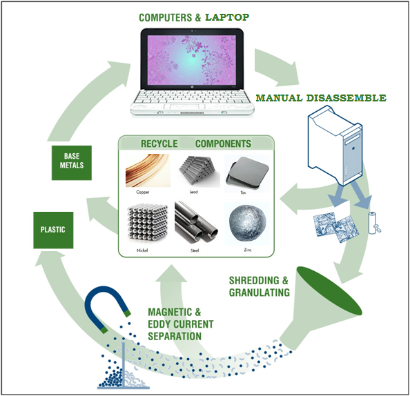 electronic-recycling