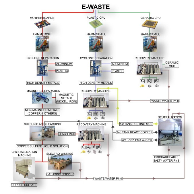 ewaste-recycling-process