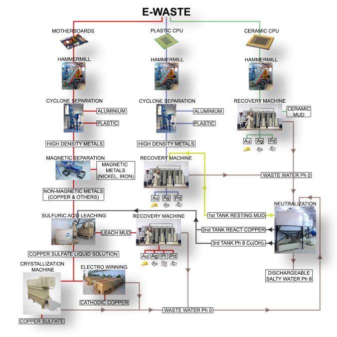 ewaste-recycling-process